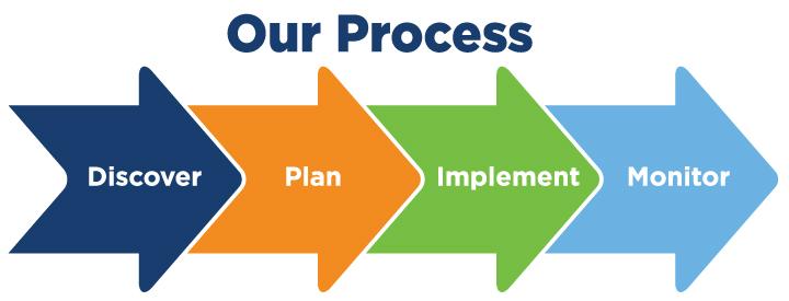 BTC Financial Process Linear Chart