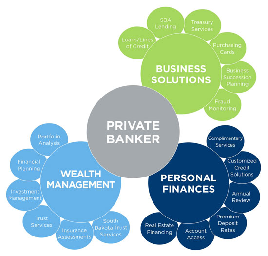 private banker business solutions wealth management personal finances graphic