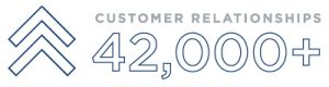 42000 customers