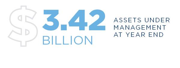 $3.42 billion in AUM at year-end 2019