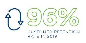 BTC AR CustomerRetention 600x300