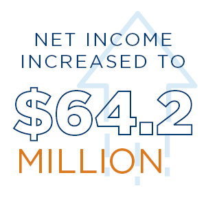 Net income increased to $64.2 million - graphic