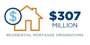 residential mortgage originations of $307 million graphic