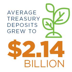 Treasury deposit growth 2019 graphic