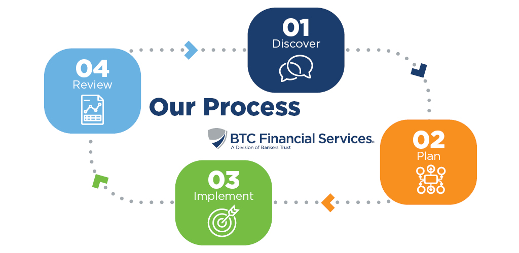 process graphic for investing