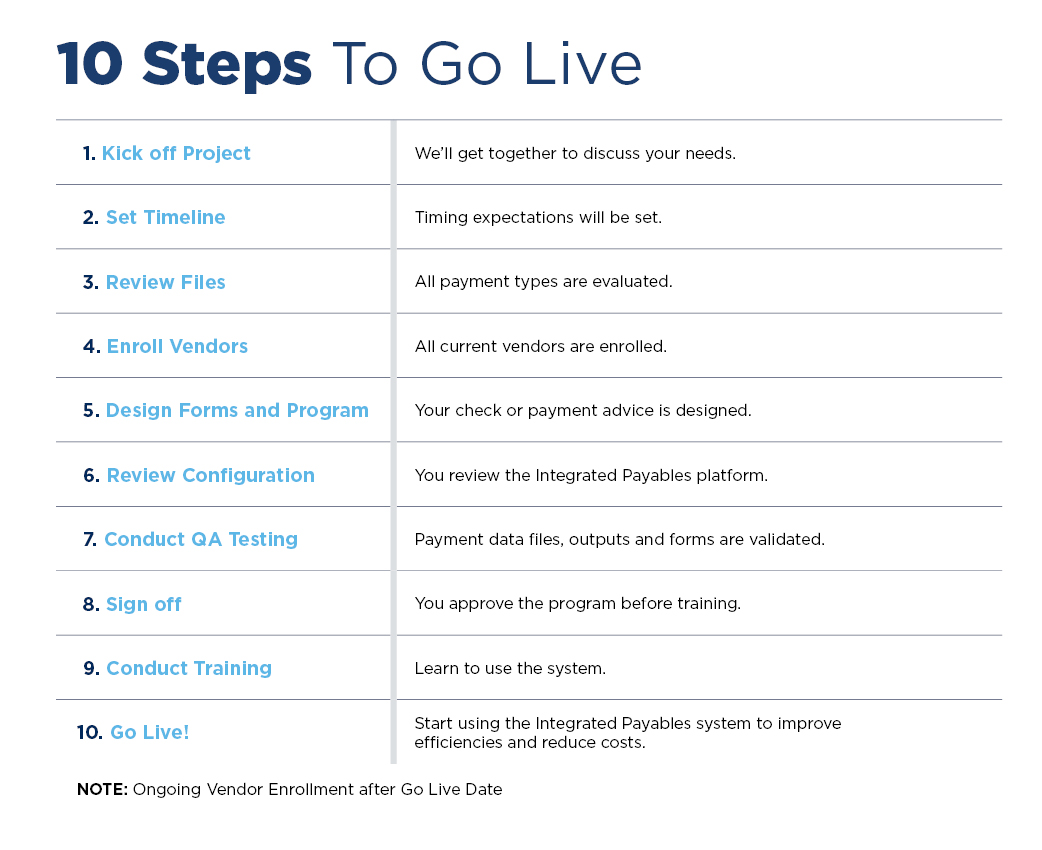 graphic depicting the 10 steps to take to transition to integrated payables